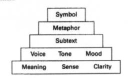 Meaning Sense Pyramid